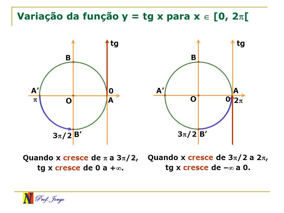 Variação da função y = tg x para x  [0, 2[